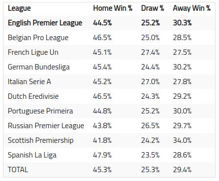 home and away wins on the English Premier Leagu